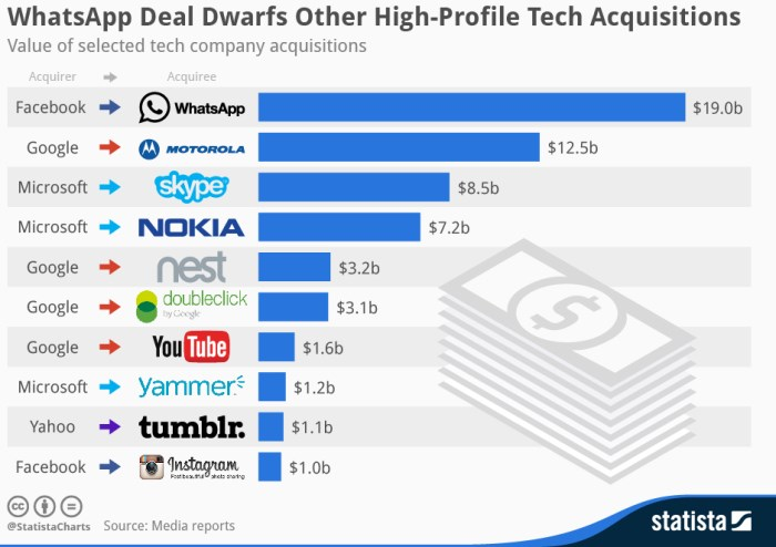 tech-acquisitions