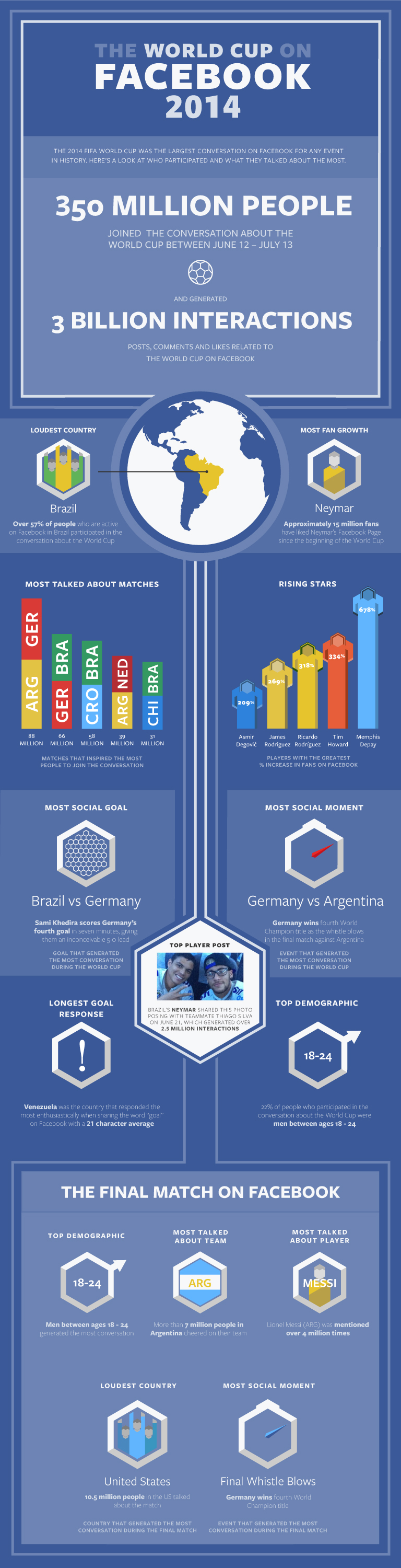 Facebook_WC_Infographic