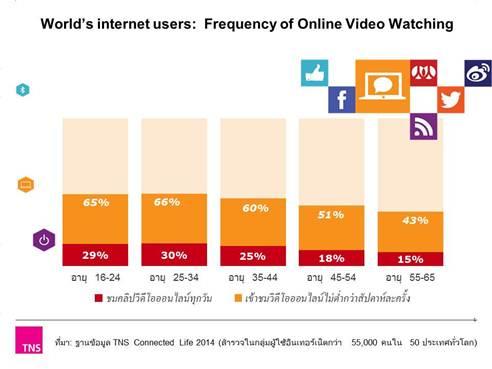 ตัวเลขผู้ชมวิดีโอออนไลน์เมืองไทย