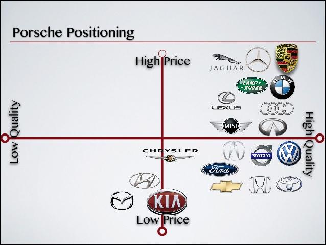 porsche-strategic-marketing-analysis-8-638